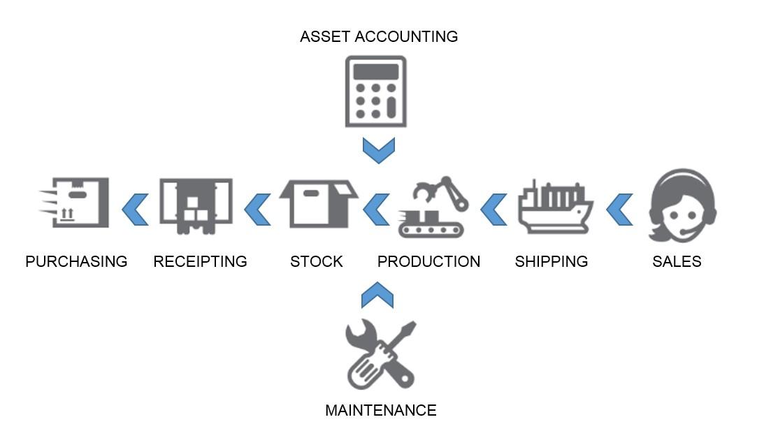 Lean asset management cycle