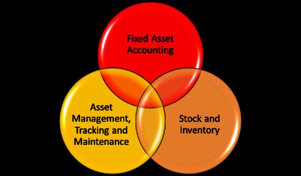 Asset Management Software Intersect