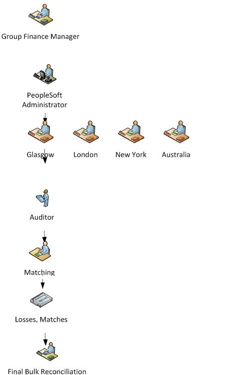 Express flow diagram