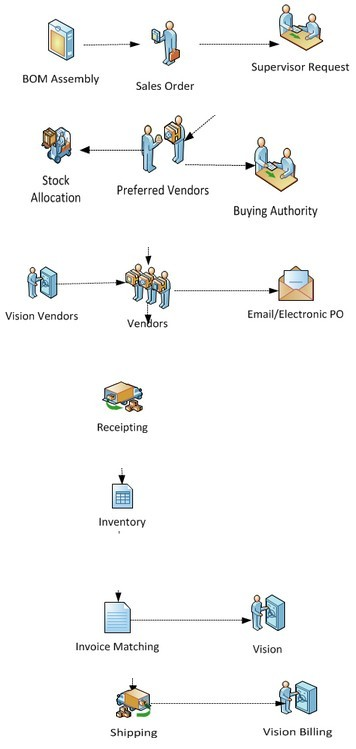 Sales Order Processing case study flow chart