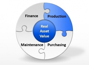 The importance of a central asset management system